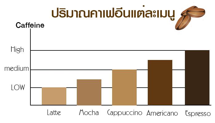 ควรดื่มกาแฟวันละกี่แก้ว